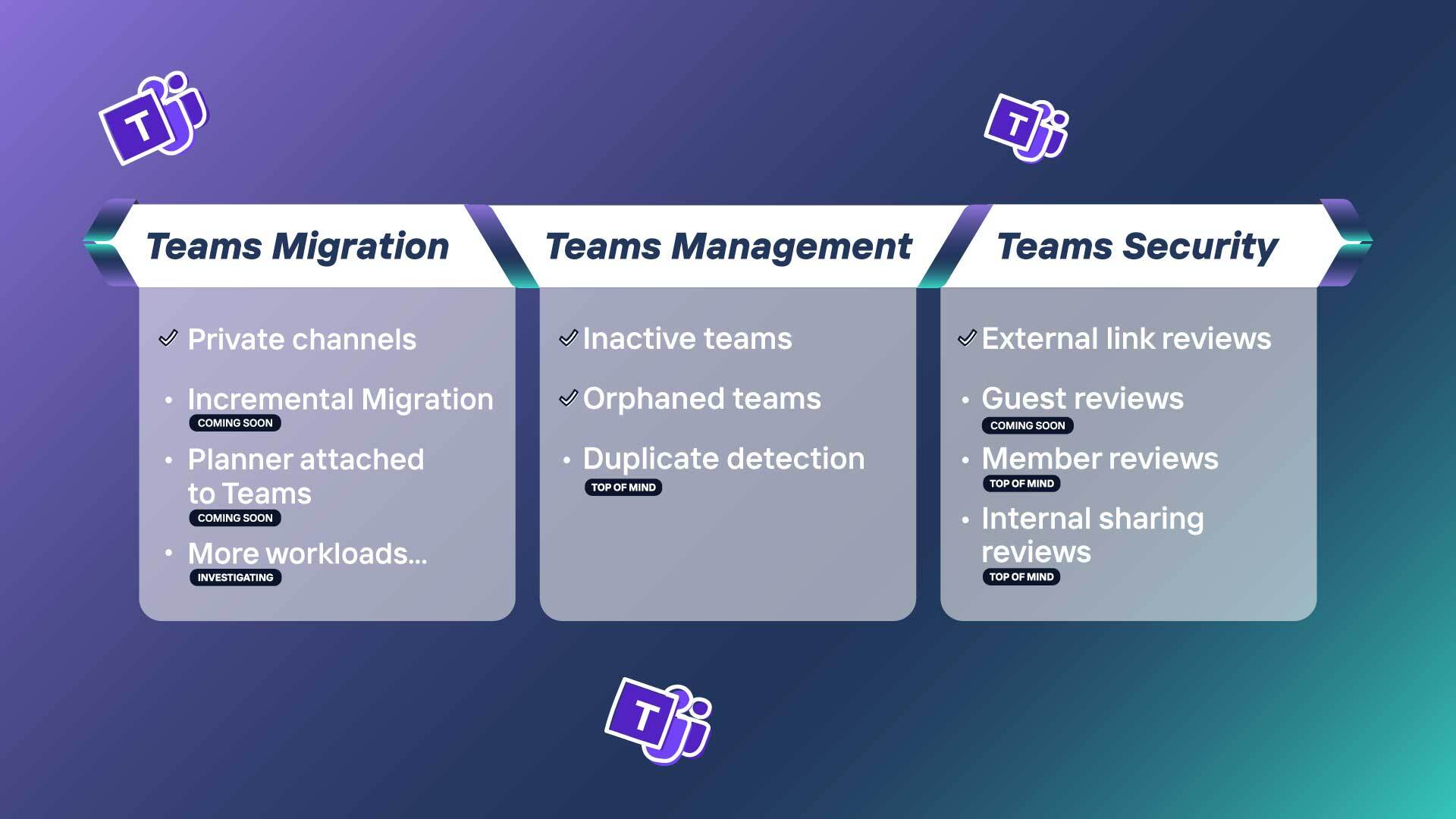 Illustration of ShareGate's Teams-related product roadmap.